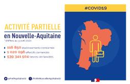 Dispositif de l'activité partielle en Nouvelle-Aquitaine