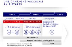 étapes de la stratégie de vaccination
