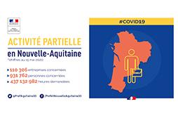 Activité partielle en Nouvelle-Aquitaine (chiffres du 15 mai 2020)