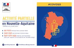 Activité partielle en Nouvelle-Aquitaine